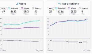 Tốc độ Internet Việt Nam